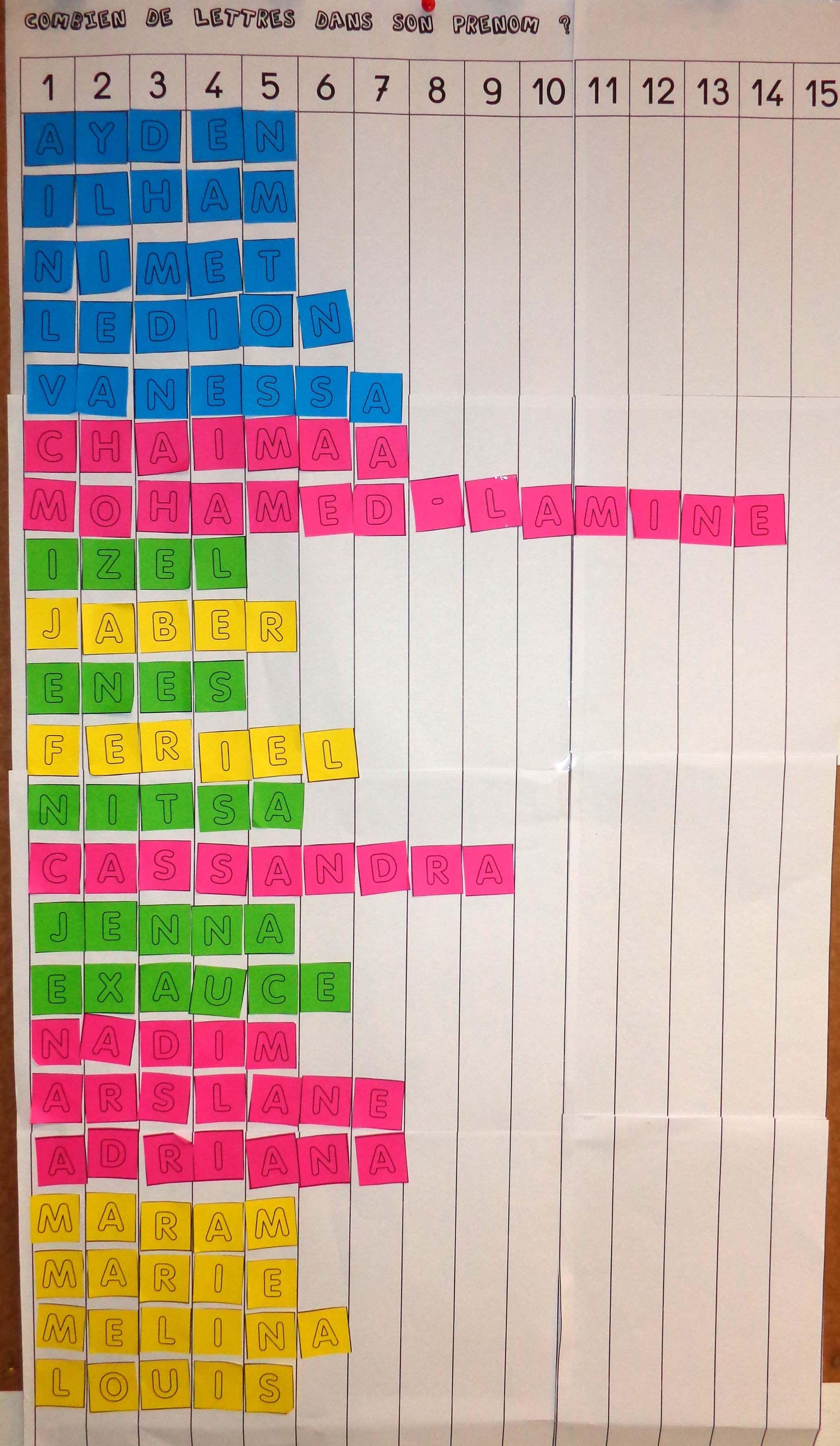 tableau compter lettres de son prénom | Autour des lettres | Pinterest | Math, School and Montessori