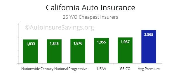 Car Insurance Quotes Usaa