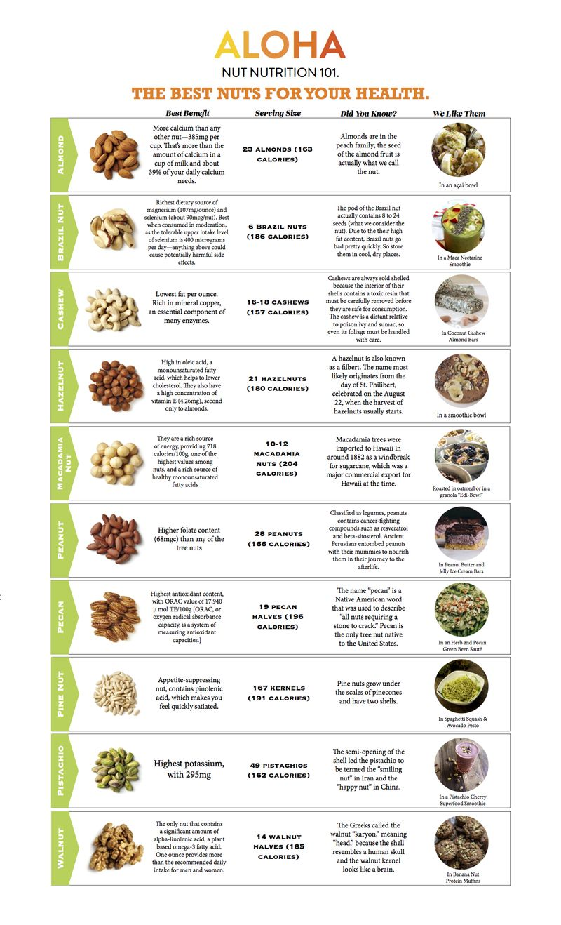 Chart Of Foods High In Vitamin D  Google Search  Food All