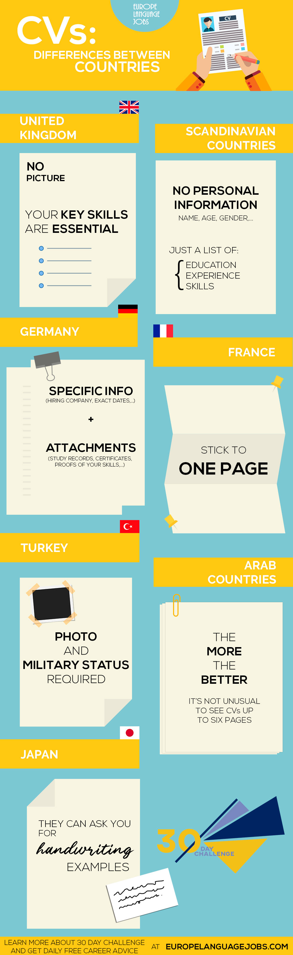 Here Are Some Extreme Examples Of The Different Cv Rules We Have Found For Different Countries Inforgraphic Cv Resume Europe Language Good Cv Languages Jobs