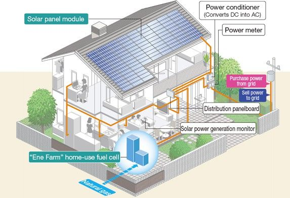 Pin by andre ivanovic on Home Fuel Cell System | Home goods