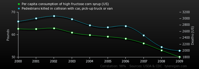 Per capita consumption of high fructose corn syrup (US) correlates with Pedestrians killed in collision with car, pick-up truck or van