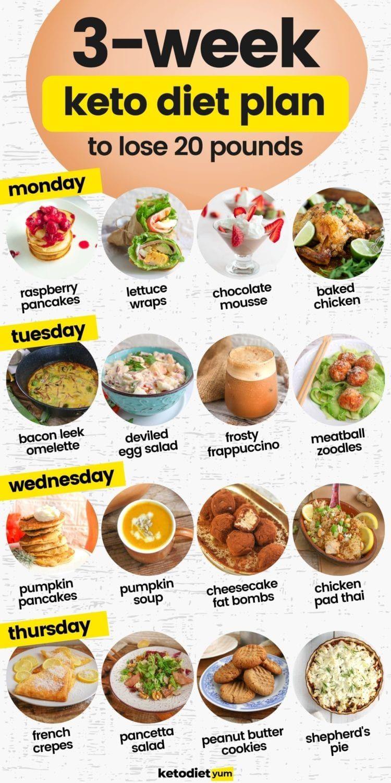 Dieta Keto - pe ce principii funcționează și ce alimente sunt permise?