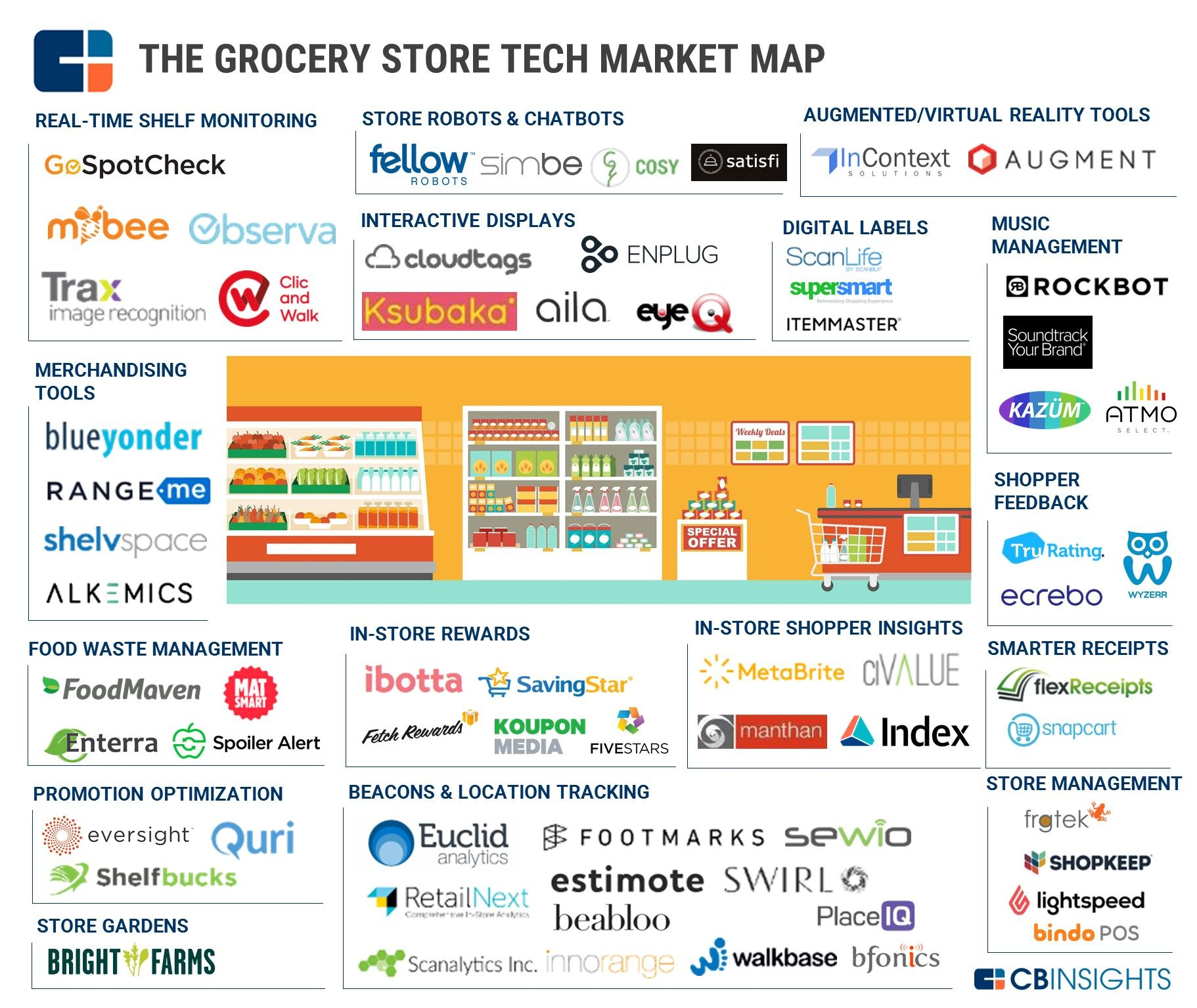 92 market maps covering fintech cpg auto tech