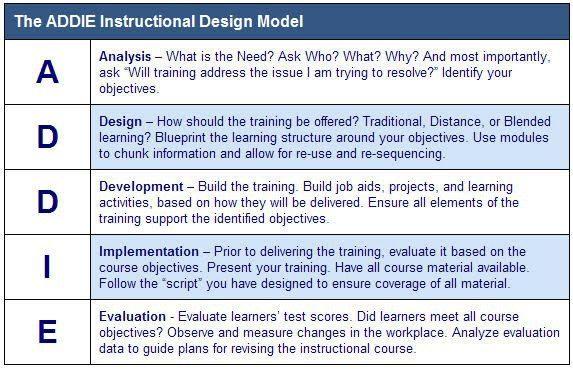 Instructional Design Models Universal Design For Learning Udl Vs The Addie Model Instructional Design Universal Design Design Model