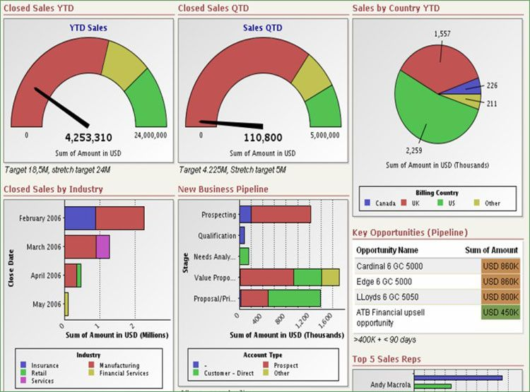 Salesforce  Metrics Dashboard I DonT Like The Metaphor To The