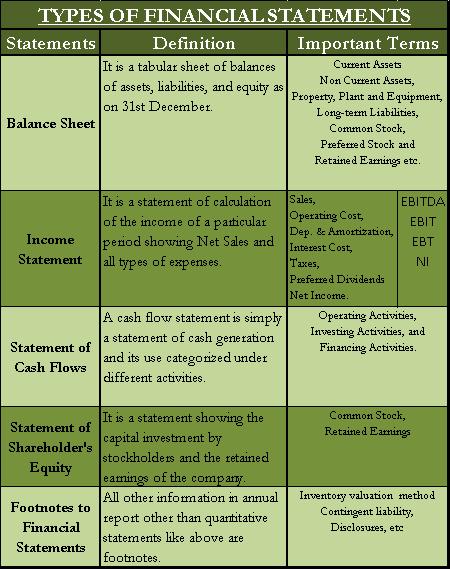 Capital investment cycle accounting principals rmbl investments ltd