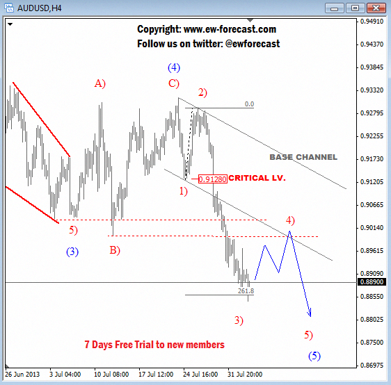 Elliott Wave Forecast For AUDUSD: Corrective Rally Could Be
