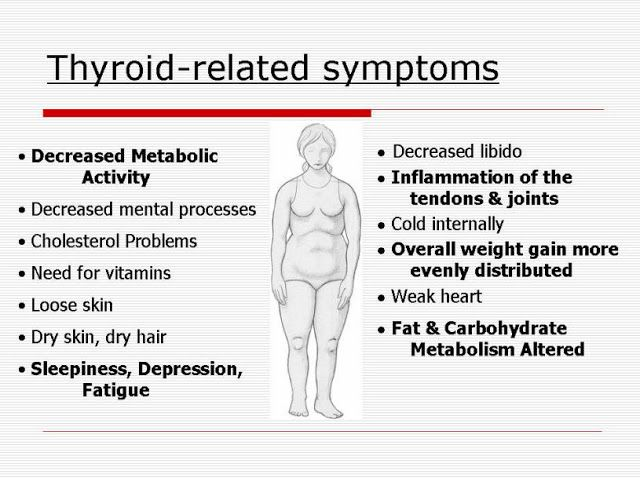 Thyroid Awareness Month January Thyroid Problems Thyroid