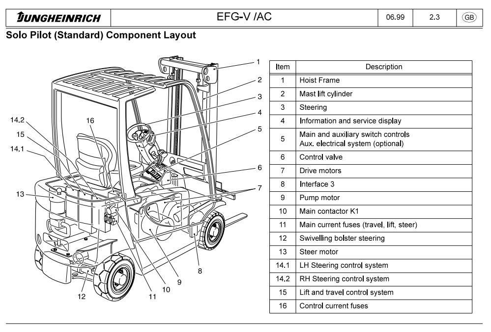 Jungheinrich Truck Efg Vac 16 Efg Vac 16l Efg Vac 18 Efg Vac 18l Efg Vac 20 Service Manual Lifted Trucks Manual Automotive Repair