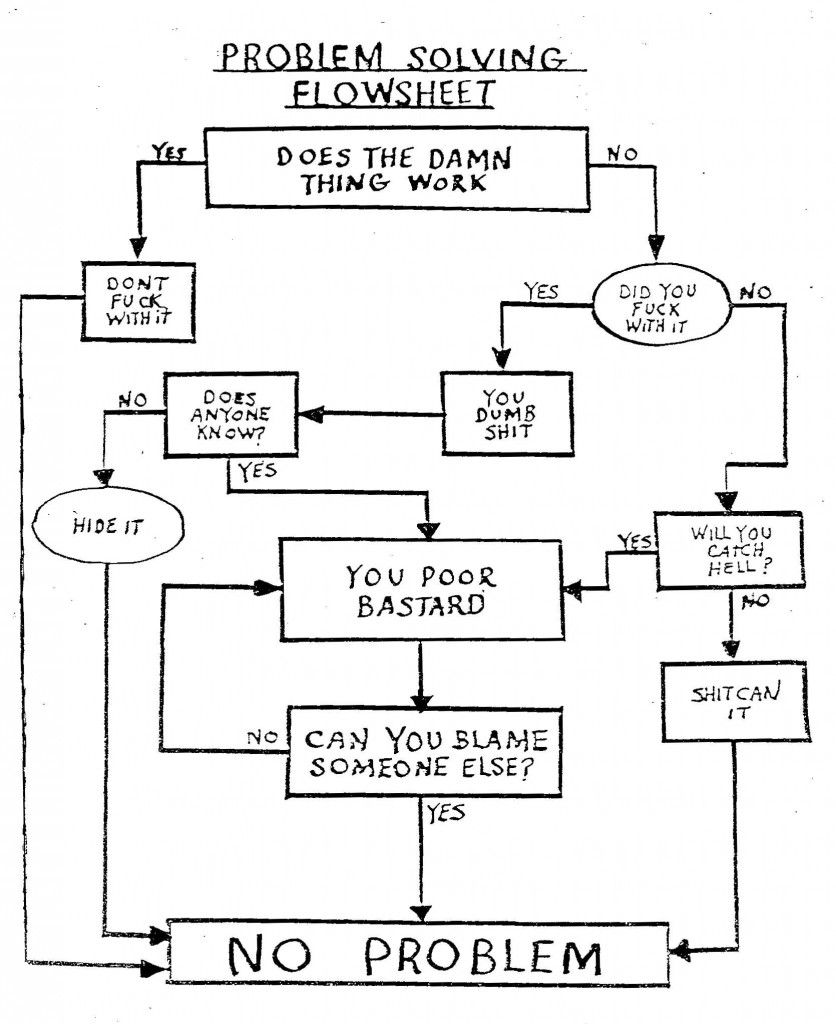 Funny Computer Troubleshooting Flowchart: If Only IT At My Work Was THIS