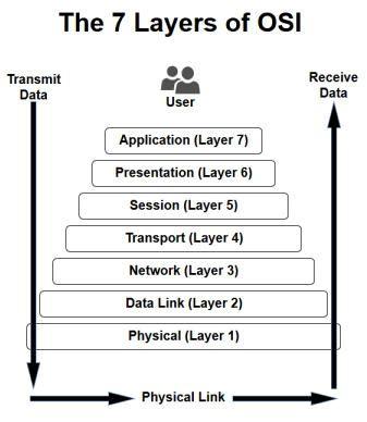7 Layers of    OSI       Diagram      Me      Osi       model     Networking tutorial  Computer work
