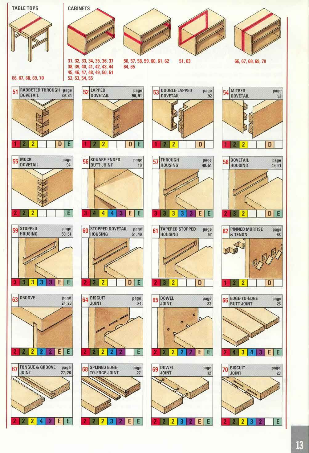Pin By Daniel Souther On Technical And Tooling Pinterest Wood