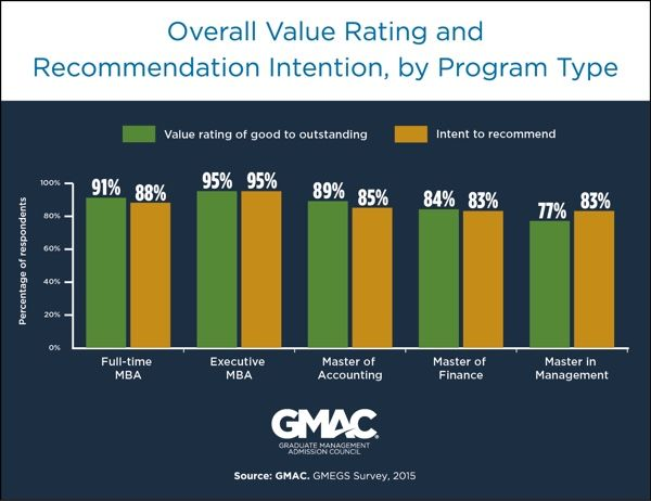 Value ratings of master degrees Thinking about an MBA Pinterest