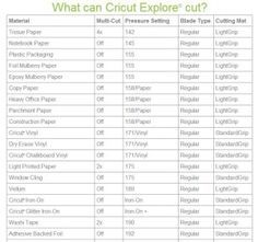 Sample Of Cricut Explore Cutting Guide ListCricut Released A New