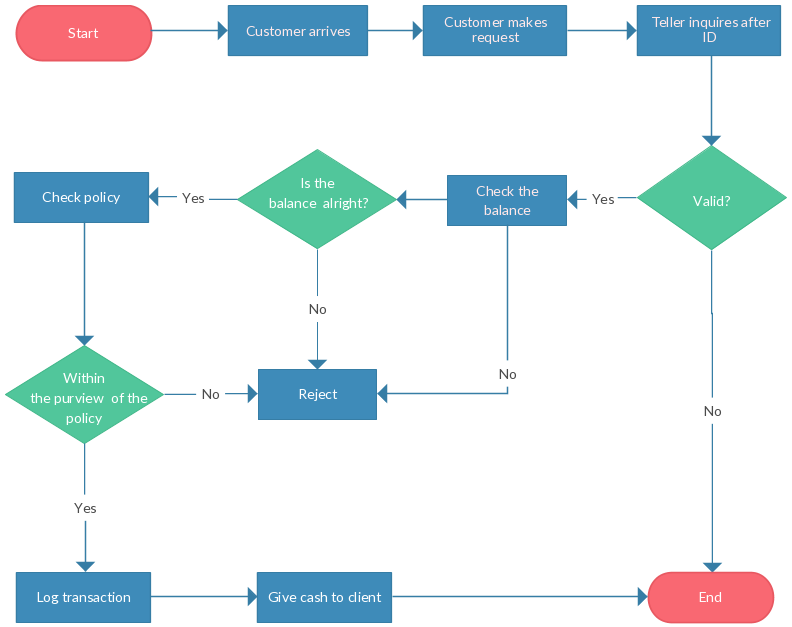 Support process flowchart template also ultimate tutorial complete guide with examples rh pinterest