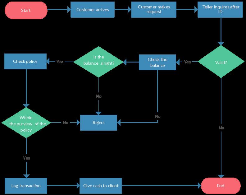 Ultimate Flowchart Tutorial ( Complete Flowchart Guide ...