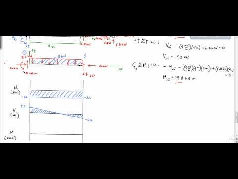 Frame Analysis Example - Shear and Moment Diagram (Part 2