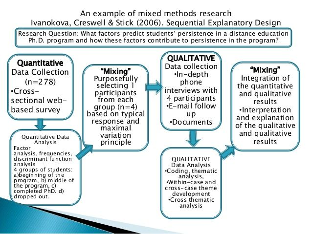 An example of mixed methods research Ivanokova, Creswell \ Stick - definition evaluation
