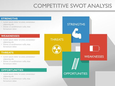 Competitive Analysis Templates For Powerpoint Competitive Analysis Powerpoint Design Templates Swot Analysis Template