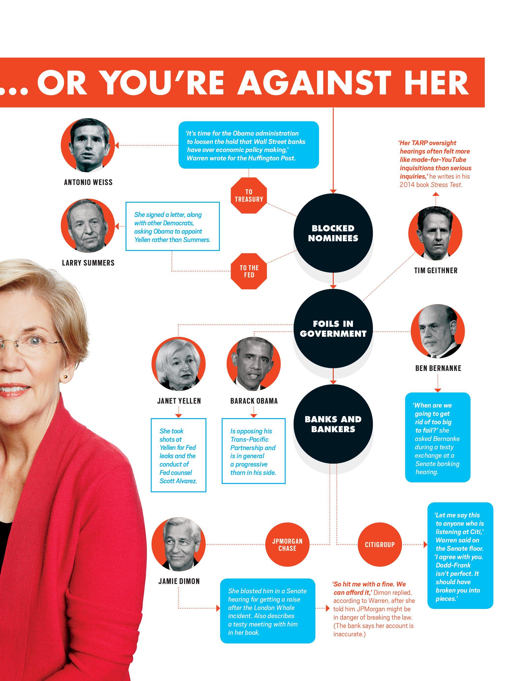 The Elizabeth Warren Effect With Images Elizabeth Warren Bloomberg Business Obama Administration