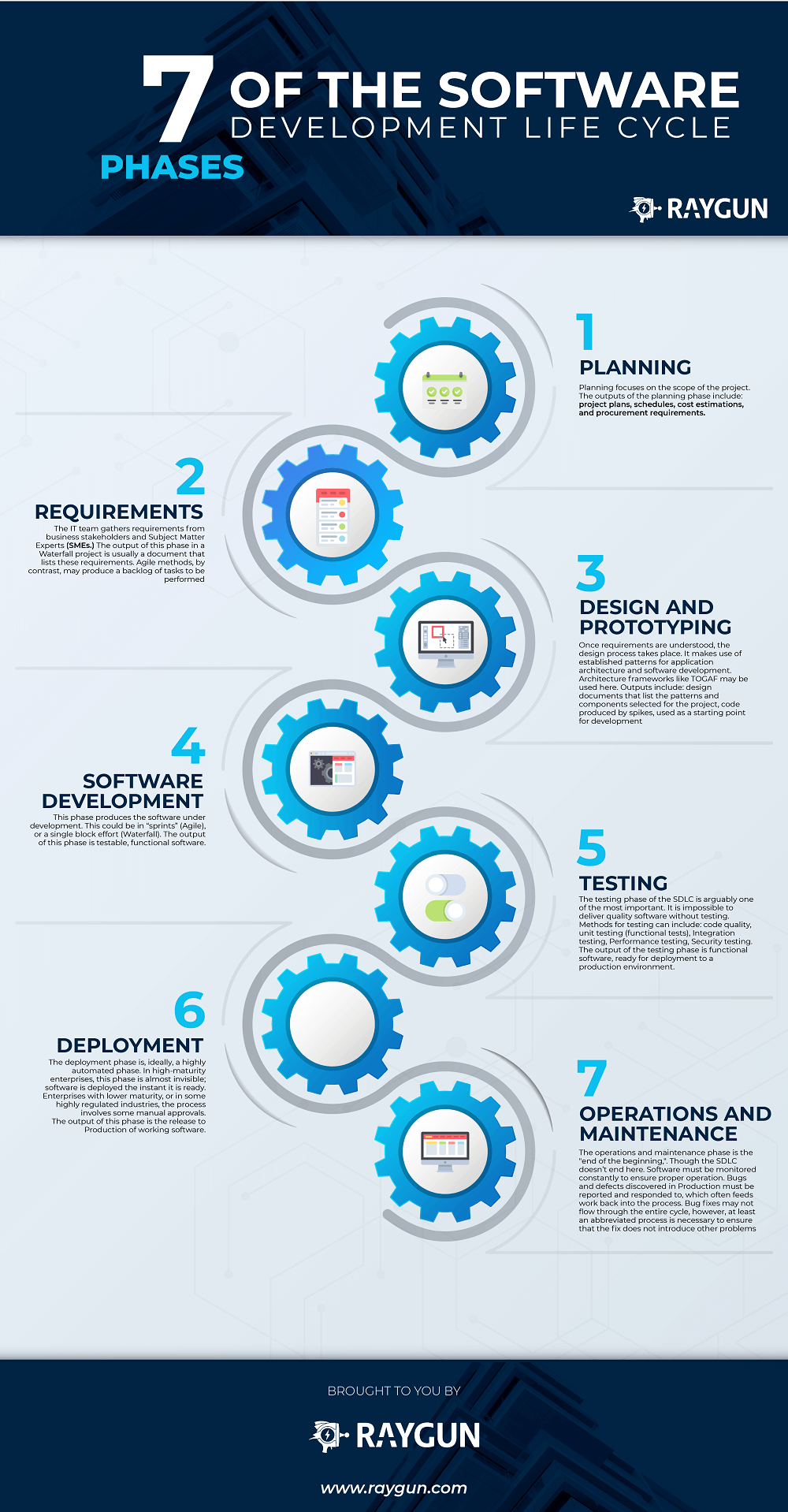 7 Phases Of Software Development Life Cycle Infographic - e-Learning Infographics