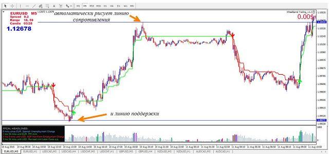 Лучшая стратегия торговли на рынке форекс бесплатно скачать forex ea generator