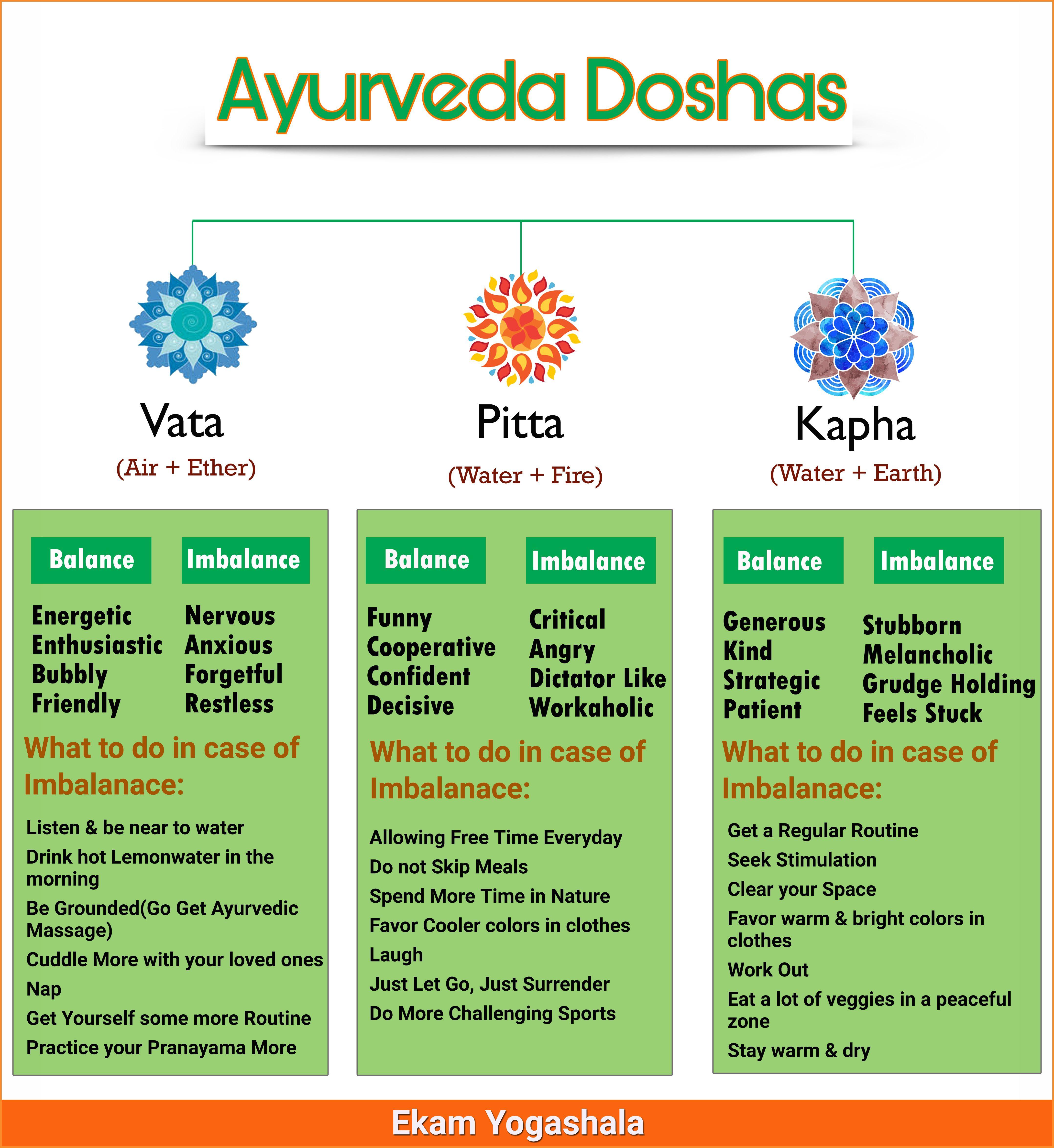 The Three Ayurvedic Doshas – Vata Pitta and Kapha Design ...