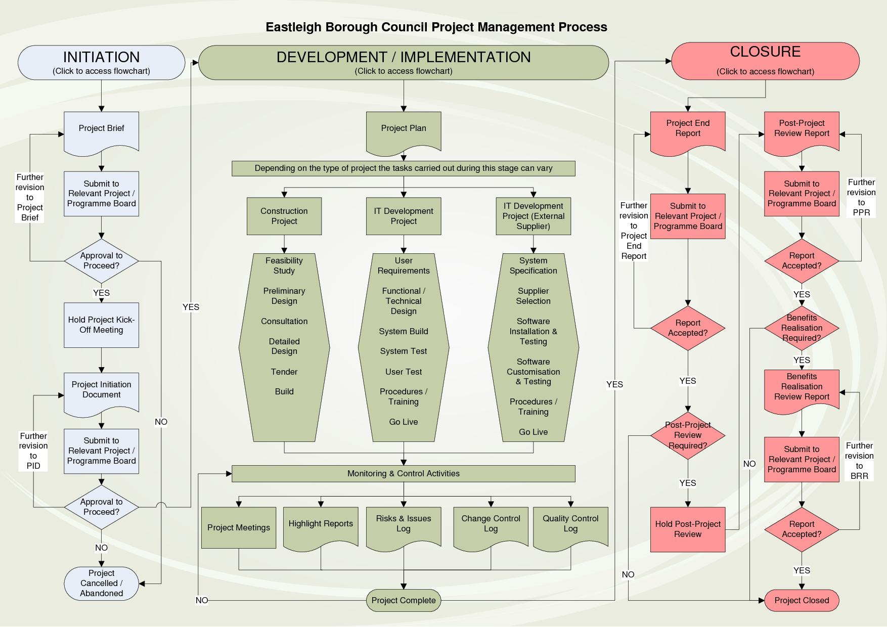 incident management process flow - Google Search Project Management, Risk  Management, Change Management,