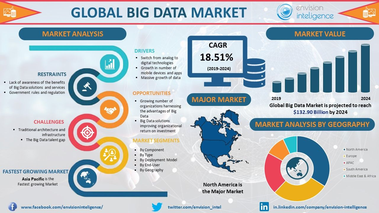 Horton works launched new big data tool Hadoop based HDP 3 0