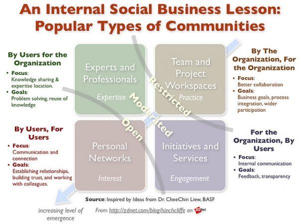 Social business pour les ………….. entreprises (restonsconcrets!) #sbf12