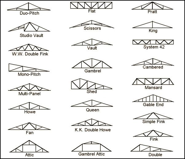 Las Tipologías Clásicas De Vigas En Celosía. Roof Truss PricesRoof ...