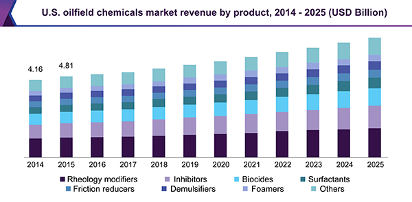 Oilfield Chemicals Market To Witness Rapid Growth Due To Rising High Demand In Petroleum Operations By 2025 Grand View Re Dow Chemical Polymer Energy Industry