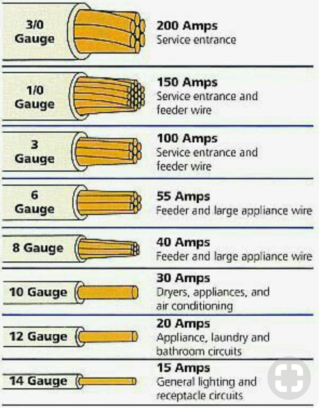 hight resolution of a handy wiring guide i wired my house almost exclusively with the 12 gauge wire for general receptacle and lighting circuits though