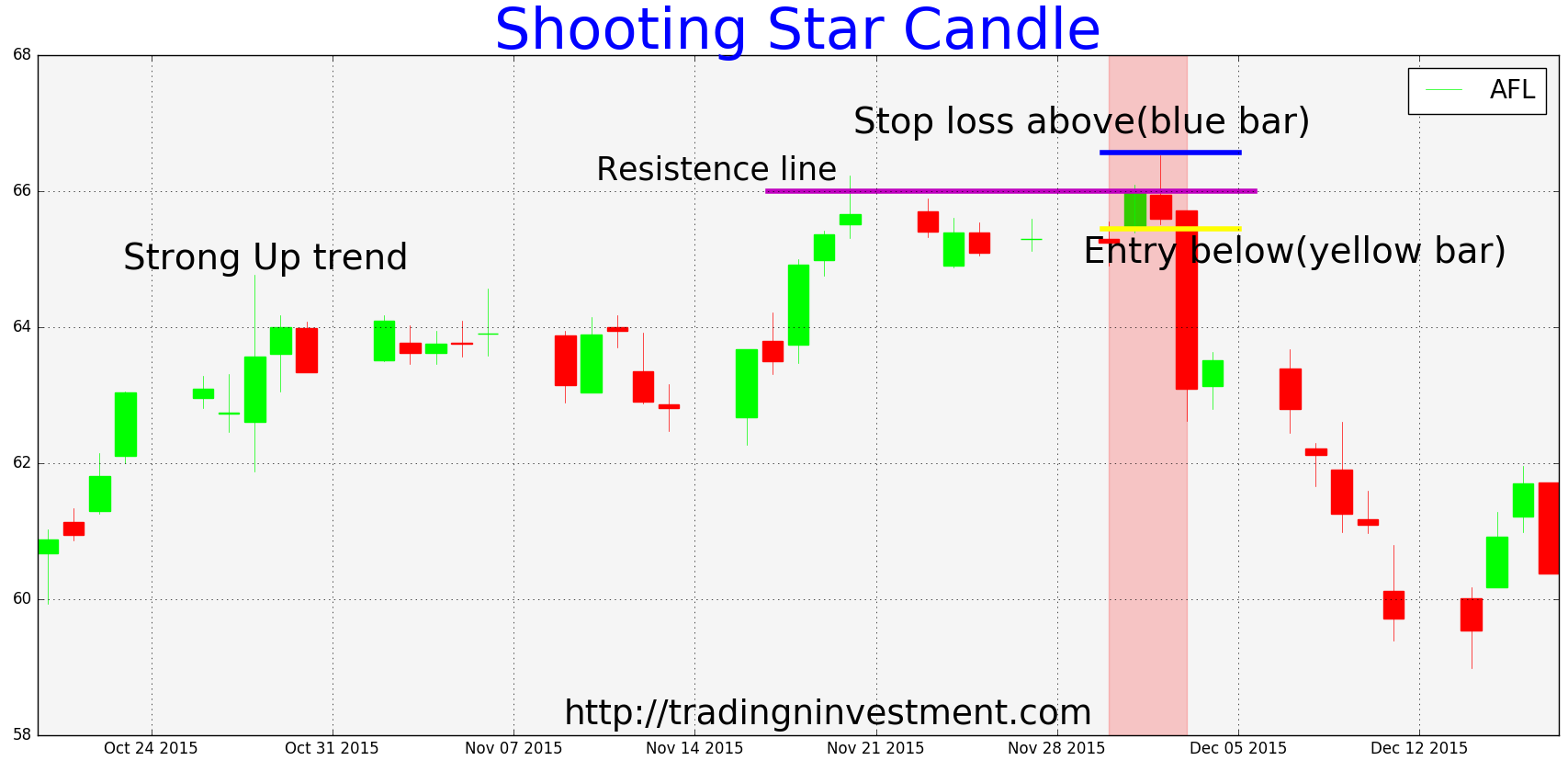 Shooting Star candlestick Shooting Star candle is a bearish reversal