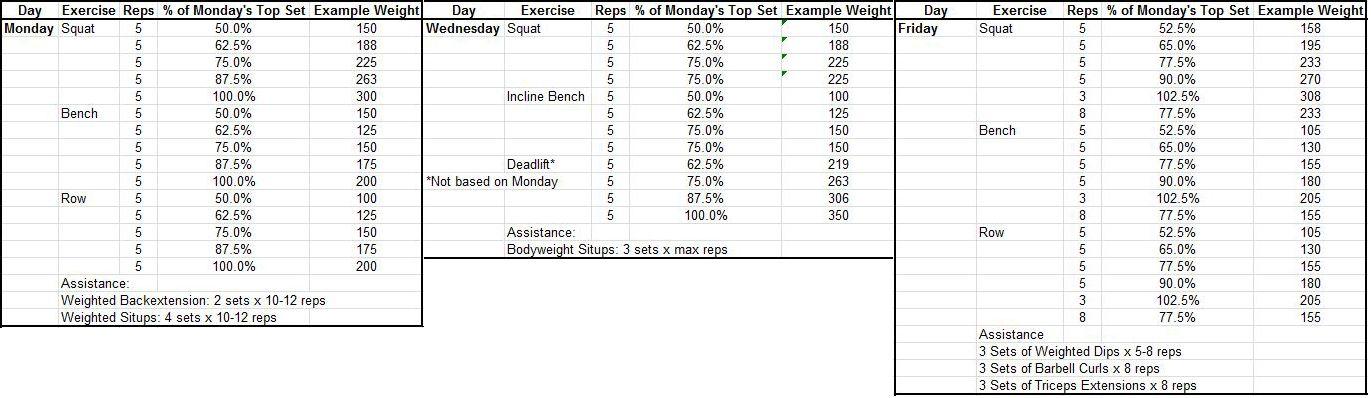 5x5 Workout Routine Spreadsheet As Google Spreadsheets Spreadsheet 5x5 Workout Routine Workout Routine Google Spreadsheet Workout template google sheets