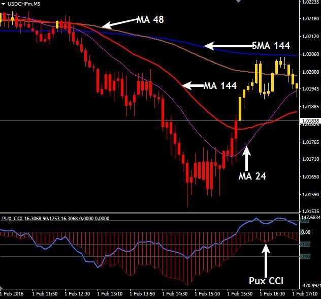 Download Free Forex Pux Cci Scalping Strategy Mercado Forex