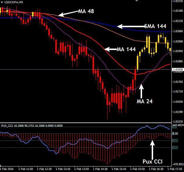 Forex Pattern 123 Indicator Mt4 Forex Trading Strategies Make