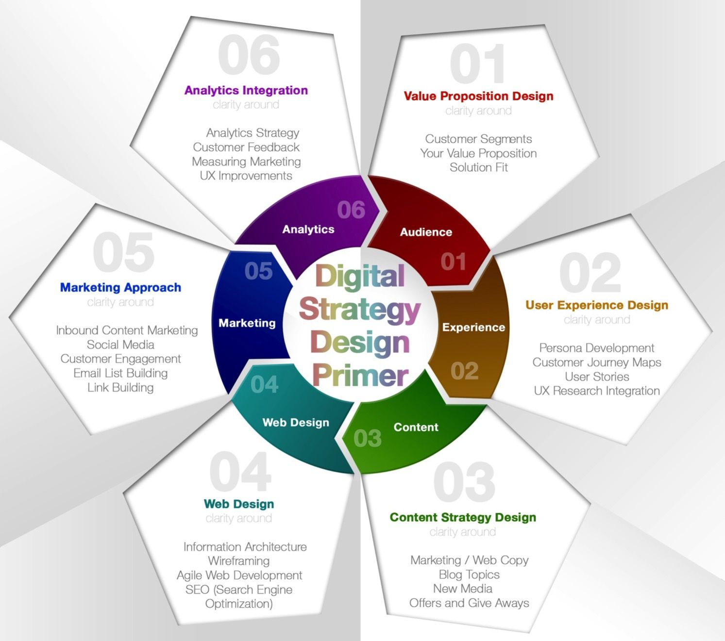 building a digital strategy roadmap marketing pinterest