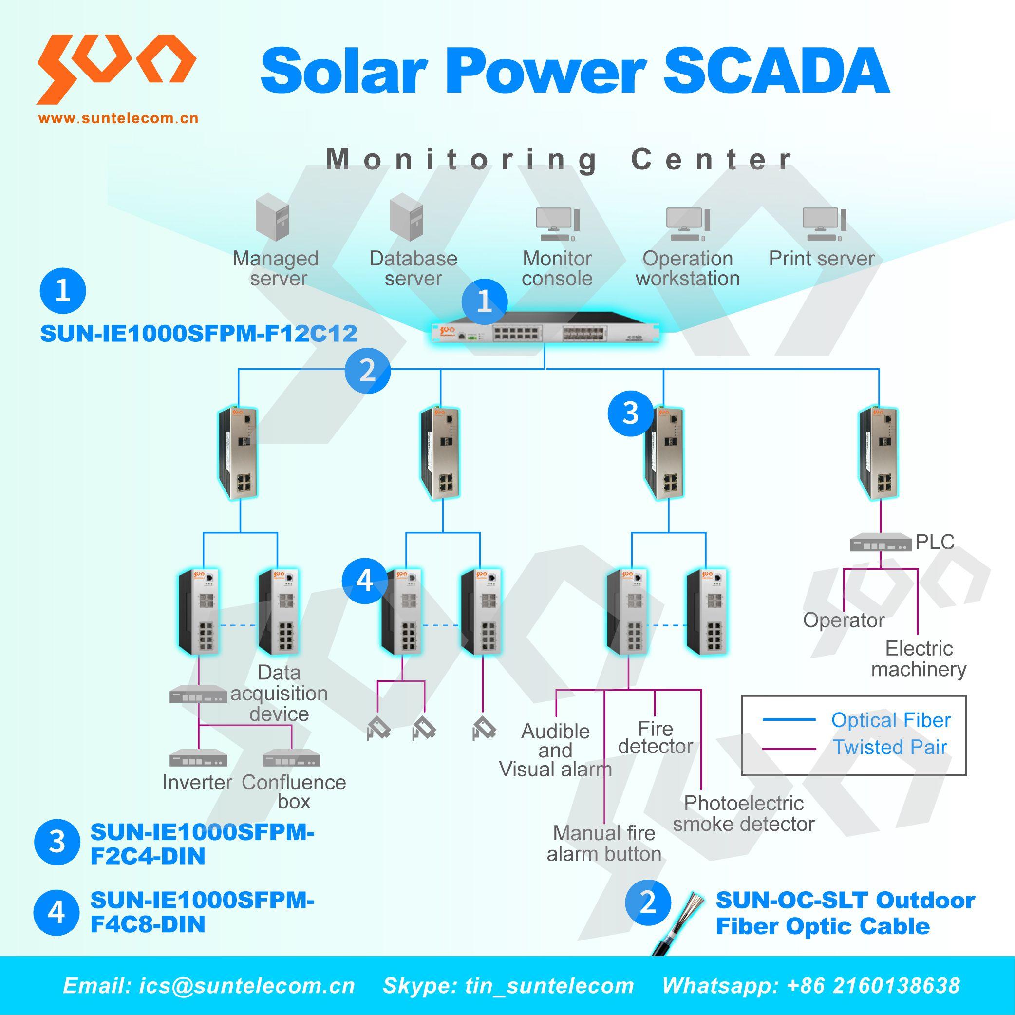 Industry Fiber Optic Solutions Solar Power Station Fiber Optic Fibre Optics