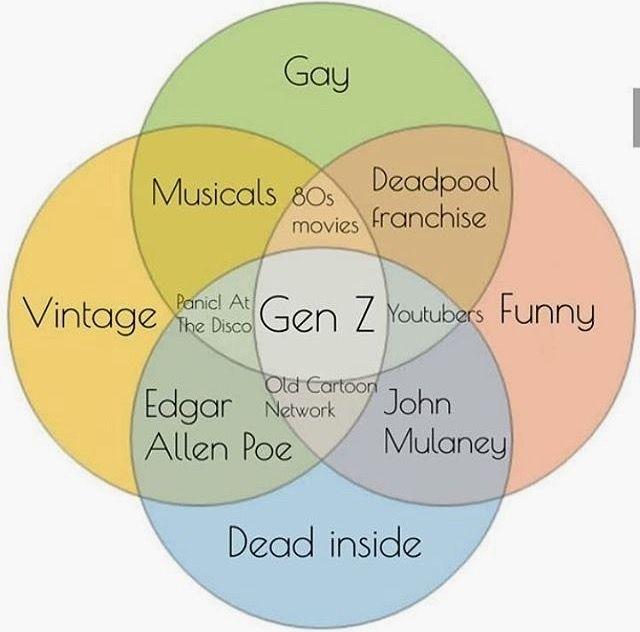 Diagram I Hate Venn Diagrams Full Version Hd Quality Venn Diagrams Diagramkroonc Migliorcialda It