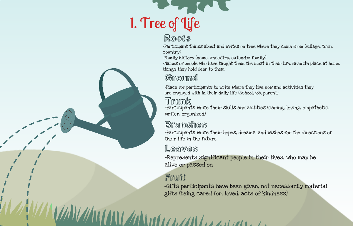 Narrative Therapy Tree Of Life Activity By Brooke Goggans