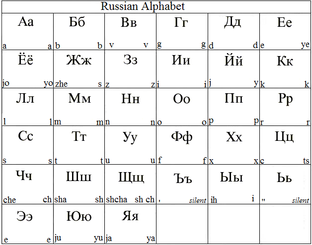 How to learn russian letters and their sounds