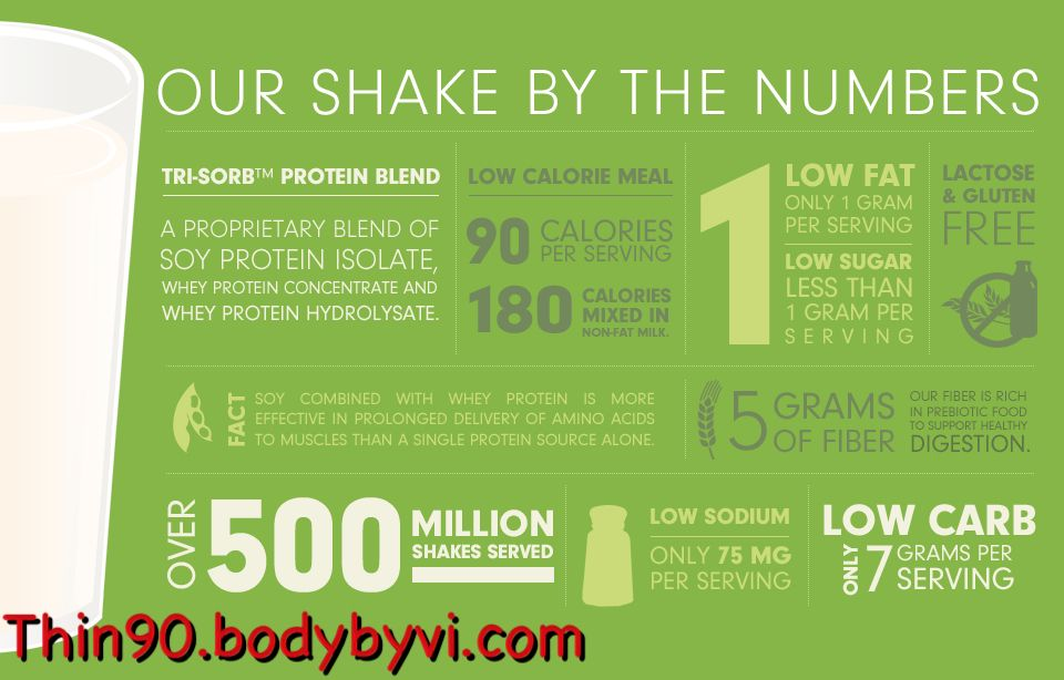 Take The Challenge Body By Vi Promoter Nicki Ozcan Nutritional Shake Mix Body By Vi Nutrition Infographic