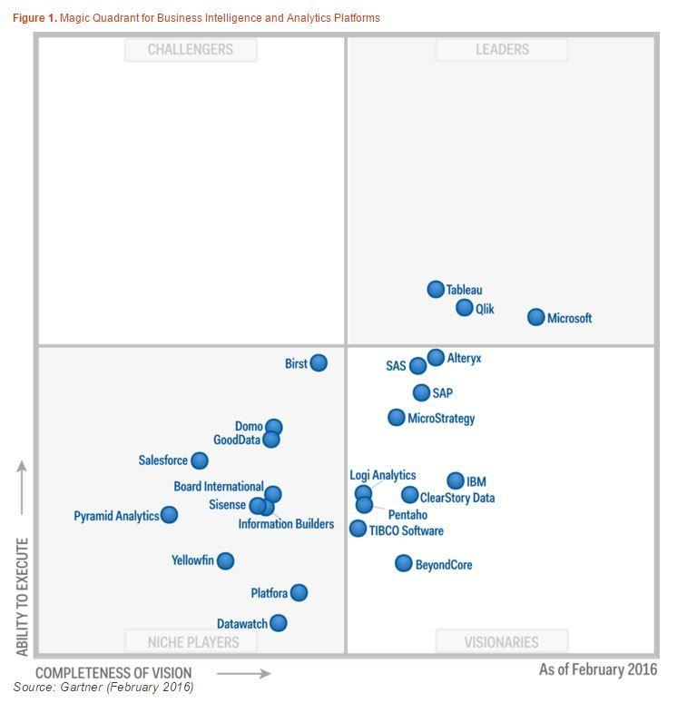 Business Analysis Tools - Gartner Review Work Pinterest - microsoft competitive analysis