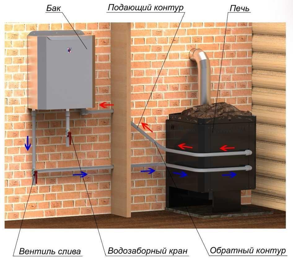 Как сделать систему нагрева воды в бане своими руками