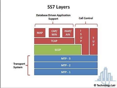 Ss7 Tutorial Short Message Service Ss7 Tutorial