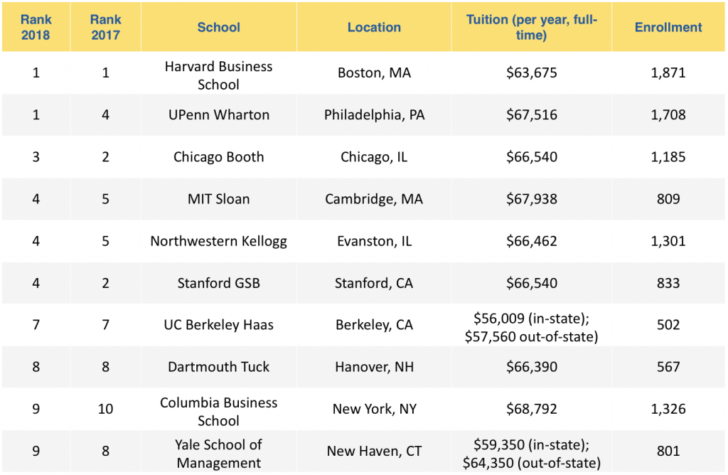 The Cost Of A Top Mba Program Is Now Absurdly High With Images Harvard Law School Mba Harvard Students