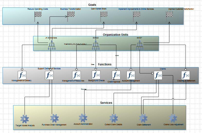 TOGAF Business Footprint diagram in System Architect TOGAF - system architect resume