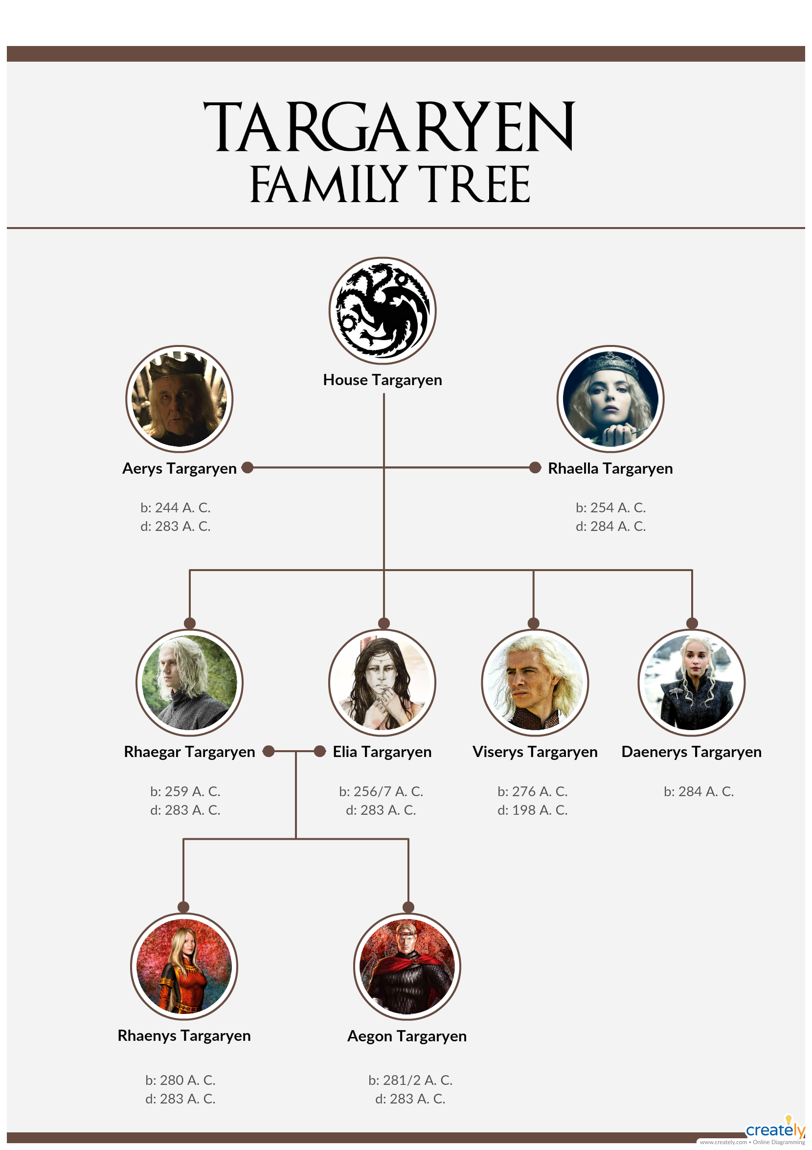 Targaryen Family Tree Targaryen Family Tree Family Tree House Game Of Thrones Map